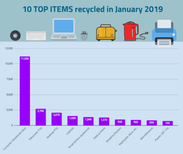 Top 10 items recycled in January 2019