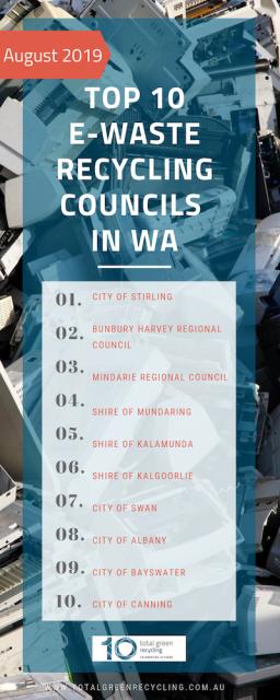 Top 10 councils August 19