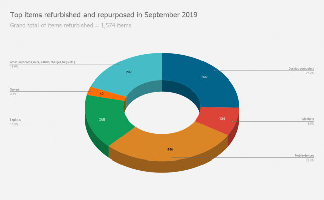 Top items refurbished and repurposed in September 2019