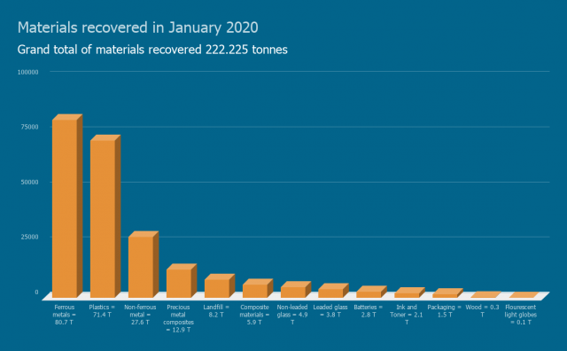 Materials recovered in January 2020