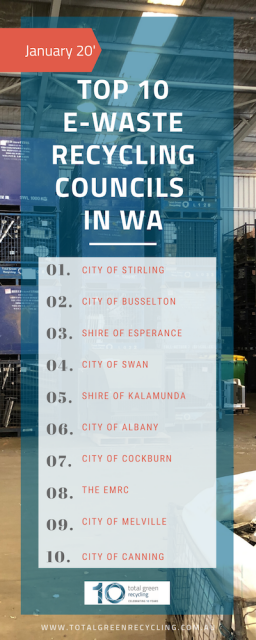 Top 10 e-waste recycling councils in January 2020