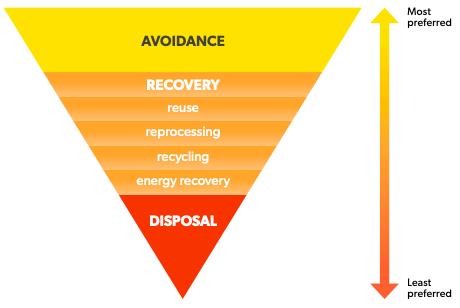 waste pyramid