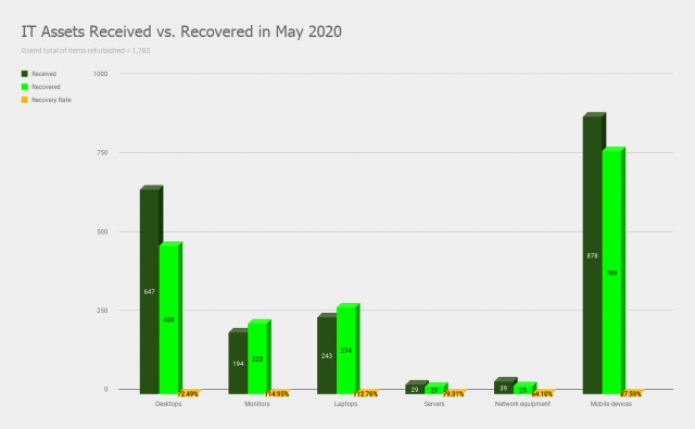 IT Assets received vs Recovered