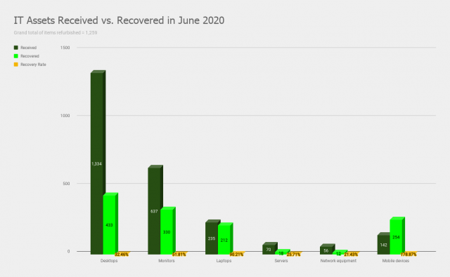 IT Assets Received vs. Recovered in June 2020