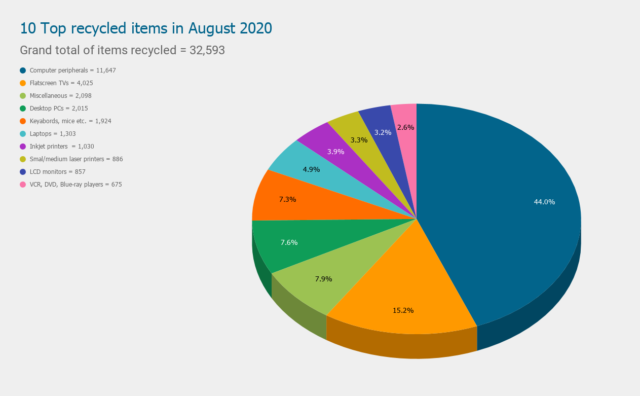 10 Top recycled items in August 2020