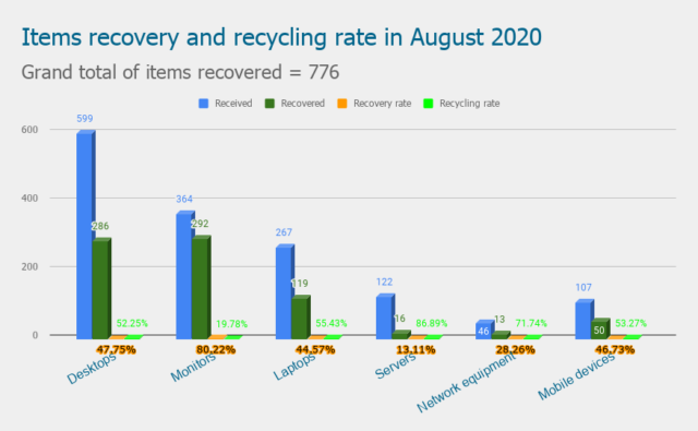 Items recovery and recycling rate in August 2020