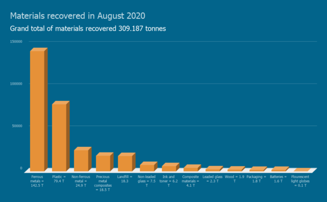 Materials recovered in August 2020