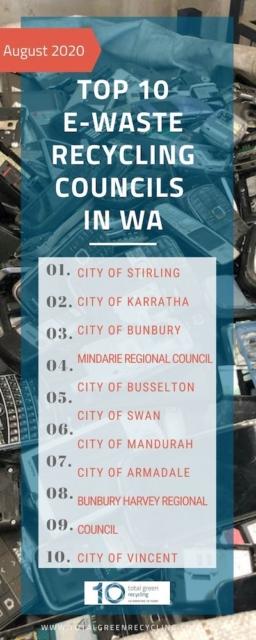 TOP 10 e-waste recycling councils