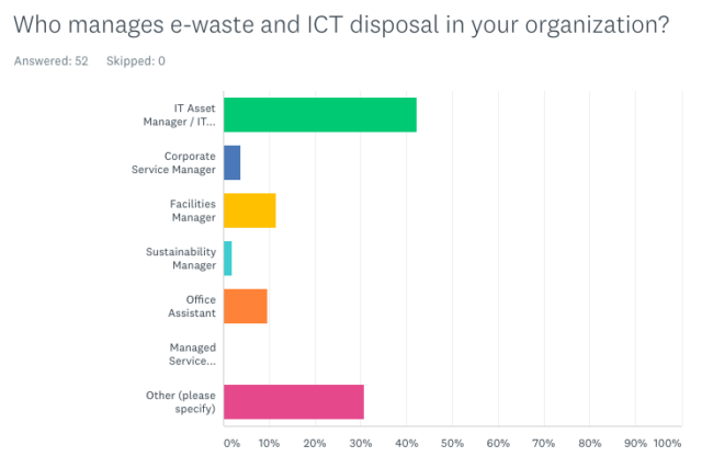 Who manages e-waste and ICT disposal in your organization?