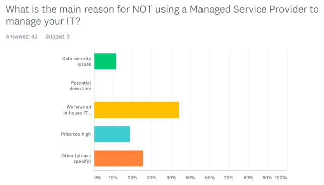 What is the main reason for NOT using a Managed Service Provider to manage your IT?
