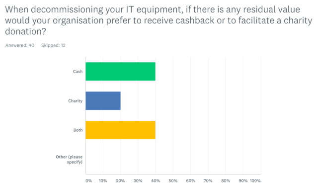 When decommissioning your IT equipment, if there is any residual value would your organisation prefer to receive cashback or to facilitate a charity donation?
